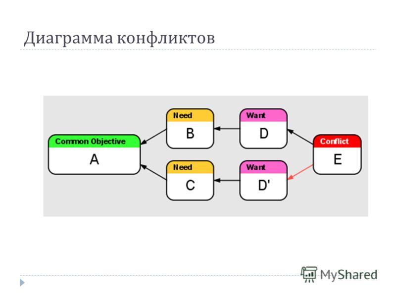 Диаграмма конфликтов