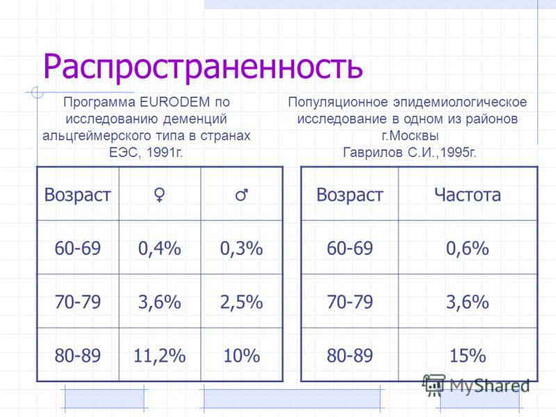Распространенность Возраст 60-690,4%0,3% 70-793,6%2,5% 80-8911,2%10% Программа EURODEM по исследованию деменций альцгеймерского типа в странах ЕЭС, 1991г. ВозрастЧастота 60-690,6% 70-793,6% 80-8915% Популяционное эпидемиологическое исследование в одн