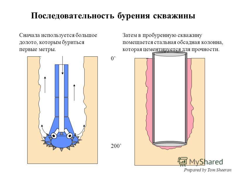 Последовательность бурения скважины Сначала используется большое долото, которым буриться первые метры. Затем в пробуренную скважину помещается стальная обсадная колонна, которая цементируется для прочности. 0 200 Prepared by Tom Sheeran