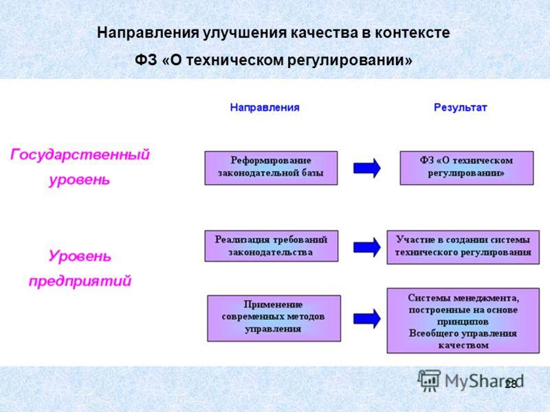 28 Направления улучшения качества в контексте ФЗ «О техническом регулировании»