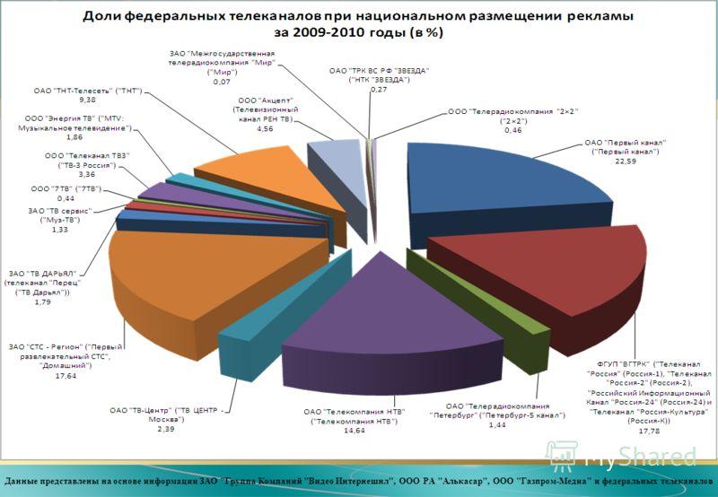 Данные представлены на основе информации ЗАО Группа Компаний Видео Интернешнл, ООО РА Алькасар, ООО Газпром-Медиа и федеральных телеканалов
