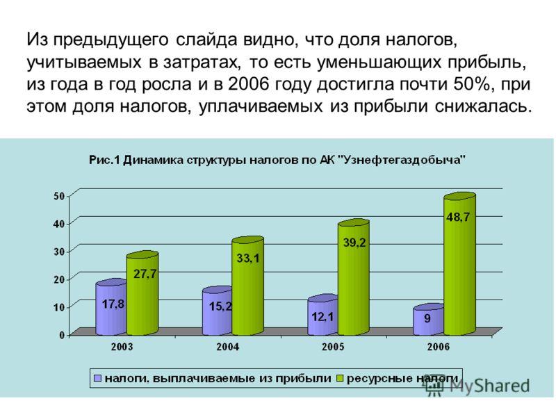 Из предыдущего слайда видно, что доля налогов, учитываемых в затратах, то есть уменьшающих прибыль, из года в год росла и в 2006 году достигла почти 50%, при этом доля налогов, уплачиваемых из прибыли снижалась.