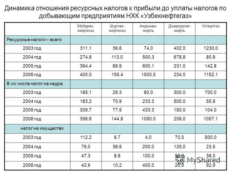 Мубарек- нефтегаз Шуртан- нефтегаз Андижан- нефть Джаркурган- нефть Устюртгаз Ресурсные налоги – всего 2003 год311,136,674,0402,01230,0 2004 год274,8113,0500,3678,880,9 2005 год364,488,9600,1231,0142,8 2006 год400,0155,41500,5234,01152,1 В их числе н