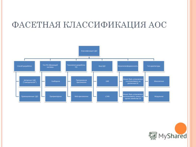 ФАСЕТНАЯ КЛАССИФИКАЦИЯ АОС