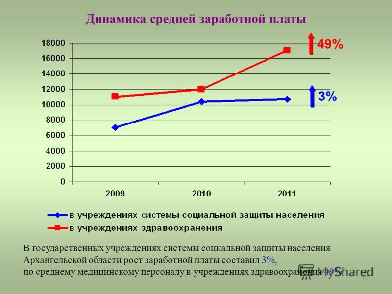 10 Динамика средней заработной платы 3% 49% В государственных учреждениях системы социальной защиты населения Архангельской области рост заработной платы составил 3%, по среднему медицинскому персоналу в учреждениях здравоохранения 49%