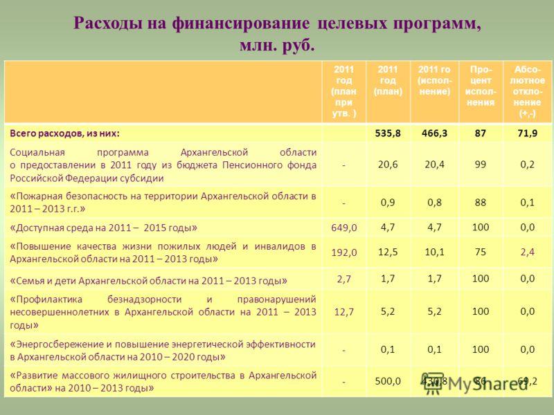 12 Расходы на финансирование целевых программ, млн. руб. 2011 год (план при утв. ) 2011 год (план) 2011 го (испол- нение) Про- цент испол- нения Абсо- лютное откло- нение (+,-) Всего расходов, из них: 535,8466,38771,9 Социальная программа Архангельск