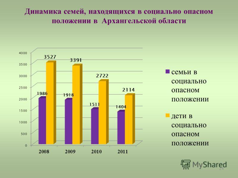24 Динамика семей, находящихся в социально опасном положении в Архангельской области