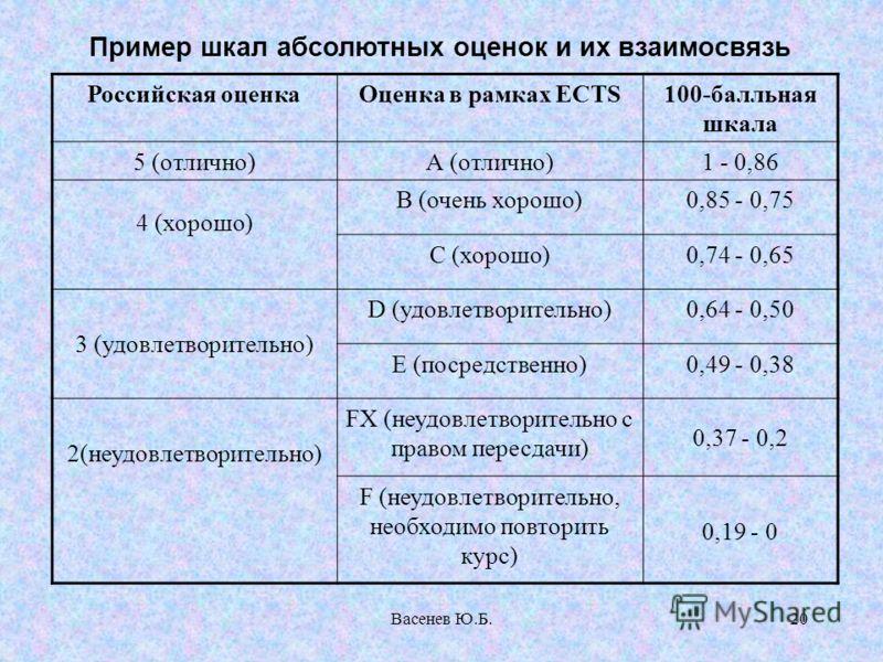 Васенев Ю.Б.20 Пример шкал абсолютных оценок и их взаимосвязь Российская оценкаОценка в рамках ЕСТS100-балльная шкала 5 (отлично)А (отлично)1 - 0,86 4 (хорошо) В (очень хорошо)0,85 - 0,75 С (хорошо)0,74 - 0,65 3 (удовлетворительно) D (удовлетворитель