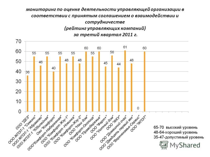 мониторинг по оценке деятельности управляющей организации в соответствии с принятым соглашением о взаимодействии и сотрудничестве (рейтинг управляющих компаний) за третий квартал 2011 г.
