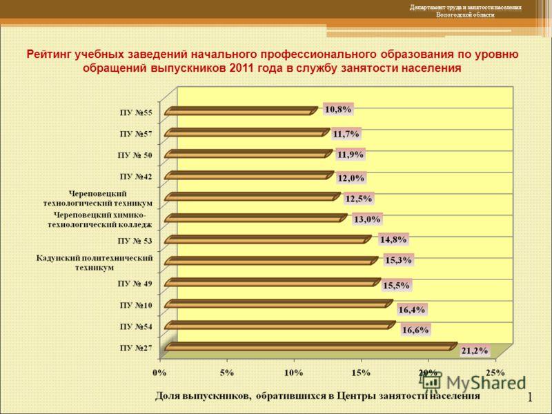 1 Рейтинг учебных заведений начального профессионального образования по уровню обращений выпускников 2011 года в службу занятости населения