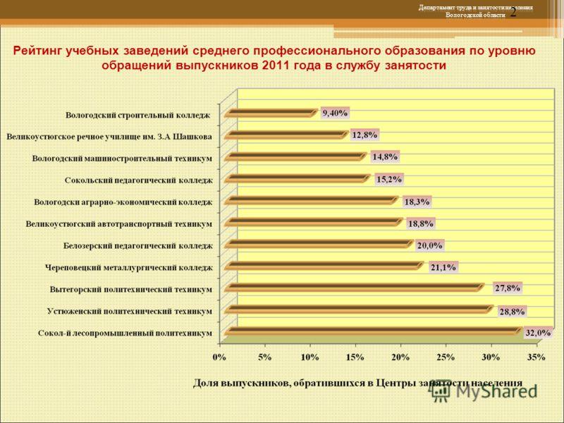 2 Рейтинг учебных заведений среднего профессионального образования по уровню обращений выпускников 2011 года в службу занятости