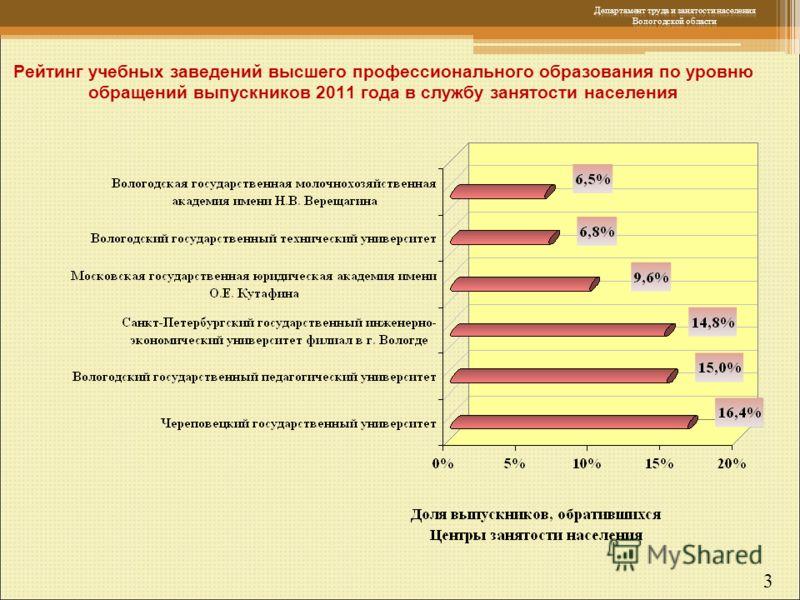 3 Рейтинг учебных заведений высшего профессионального образования по уровню обращений выпускников 2011 года в службу занятости населения