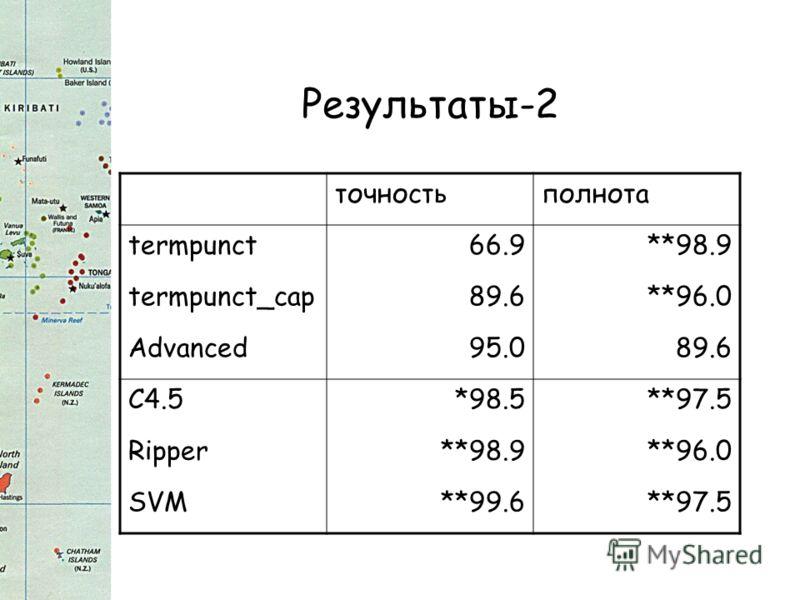 Результаты-2 точностьполнота termpunct66.9**98.9 termpunct_cap89.6**96.0 Advanced95.089.6 C4.5*98.5**97.5 Ripper**98.9**96.0 SVM**99.6**97.5