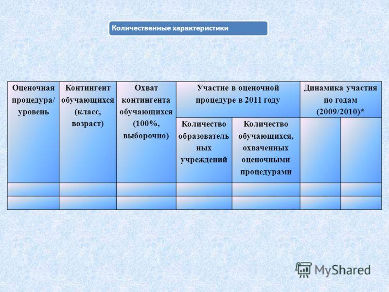 Количественные характеристики Оценочная процедура/ уровень Контингент обучающихся (класс, возраст) Охват контингента обучающихся (100%, выборочно) Участие в оценочной процедуре в 2011 году Динамика участия по годам (2009/2010)* Количество образовател