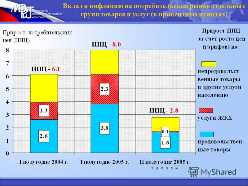 Вклад в инфляцию на потребительском рынке отдельных групп товаров и услуг (в процентных пунктах)