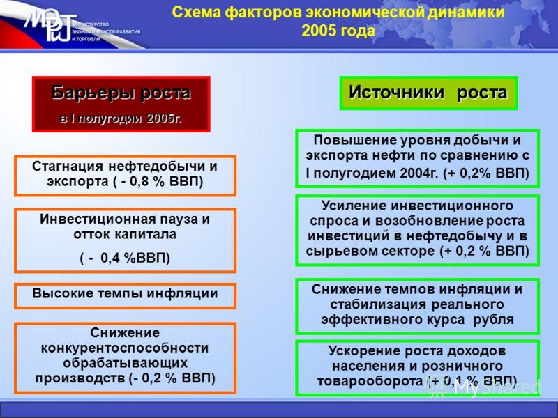 Схема факторов экономической динамики 2005 года Барьеры роста в I полугодии 2005г. Источники роста Повышение уровня добычи и экспорта нефти по сравнению с I полугодием 2004г. (+ 0,2% ВВП) Стагнация нефтедобычи и экспорта ( - 0,8 % ВВП) Инвестиционная