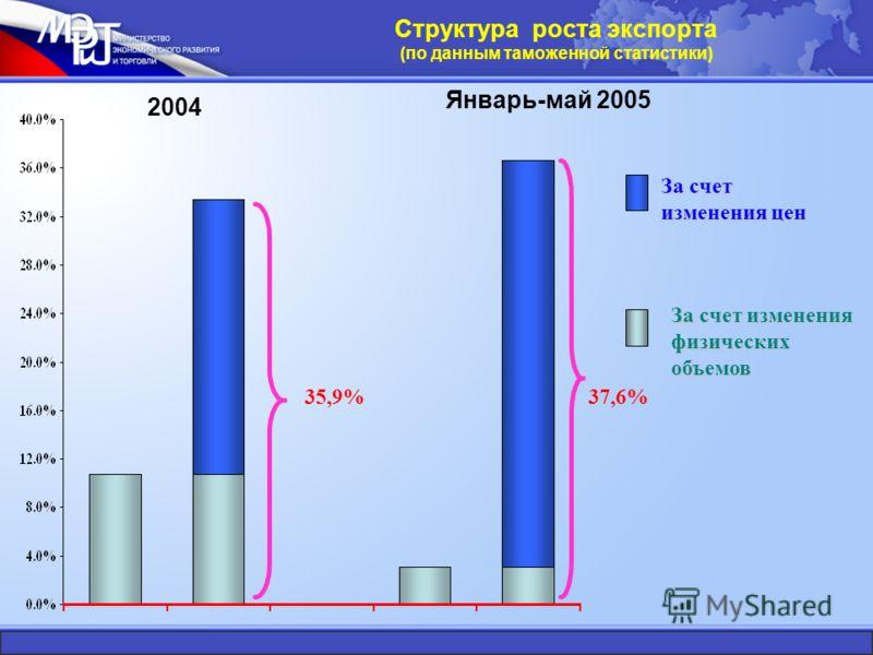 37,6% За счет изменения физических объемов За счет изменения цен 35,9% 2004 Январь-май 2005 Структура роста экспорта (по данным таможенной статистики)