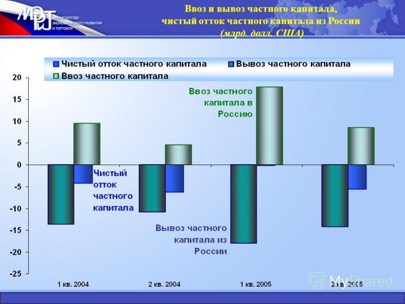 Ввоз и вывоз частного капитала, чистый отток частного капитала из России (млрд. долл. США)