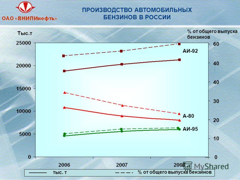 ПРОИЗВОДСТВО АВТОМОБИЛЬНЫХ БЕНЗИНОВ В РОССИИ Тыс.т 0 60 10 20 30 40 АИ-95 А-80 АИ-92 % от общего выпуска бензинов тыс. т % от общего выпуска бензинов