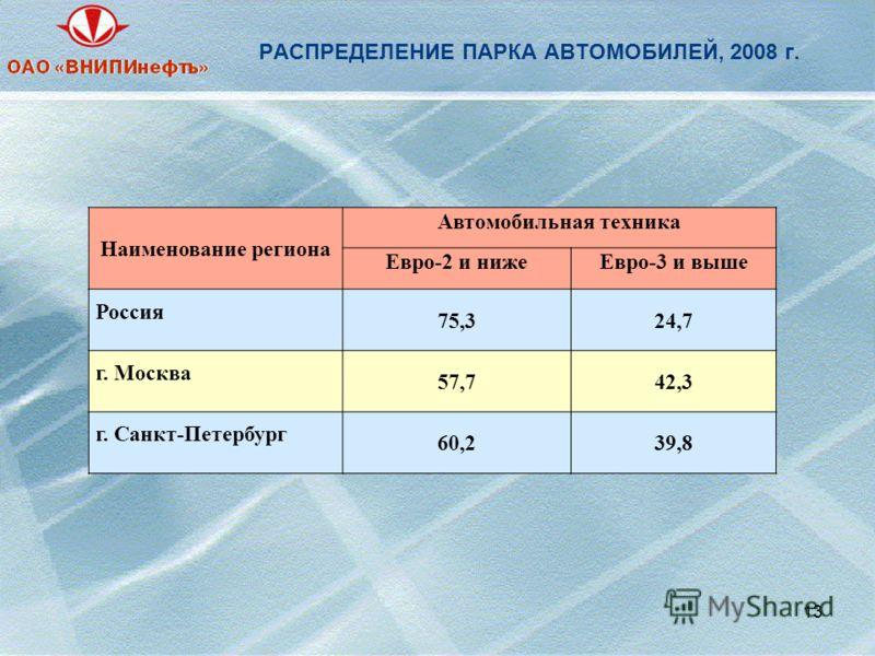 РАСПРЕДЕЛЕНИЕ ПАРКА АВТОМОБИЛЕЙ, 2008 г. 13 Наименование региона Автомобильная техника Евро-2 и нижеЕвро-3 и выше Россия 75,324,7 г. Москва 57,742,3 г. Санкт-Петербург 60,239,8