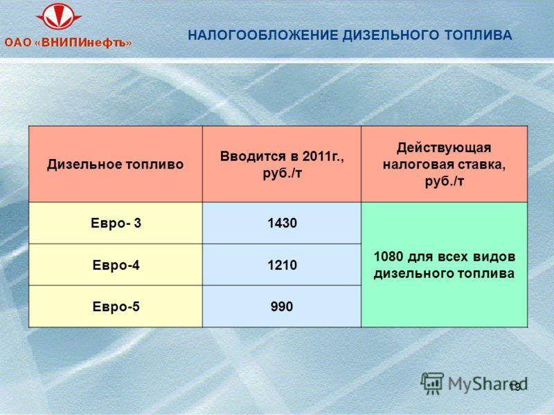 19 НАЛОГООБЛОЖЕНИЕ ДИЗЕЛЬНОГО ТОПЛИВА Дизельное топливо Вводится в 2011г., руб./т Действующая налоговая ставка, руб./т Евро- 31430 1080 для всех видов дизельного топлива Евро-41210 Евро-5990
