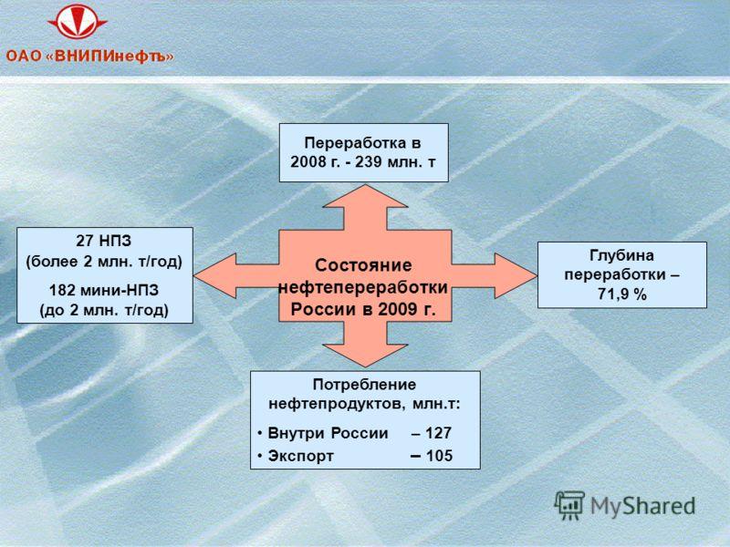 Состояние нефтепереработки России в 2009 г. 27 НПЗ (более 2 млн. т/год) 182 мини-НПЗ (до 2 млн. т/год) Переработка в 2008 г. - 239 млн. т Глубина переработки – 71,9 % Потребление нефтепродуктов, млн.т: Внутри России – 127 Экспорт – 105