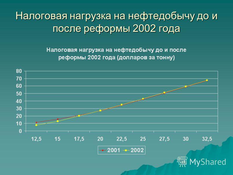 Налоговая нагрузка на нефтедобычу до и после реформы 2002 года