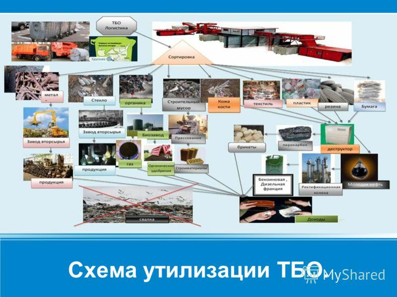Схема утилизации ТБО. «ТБО»