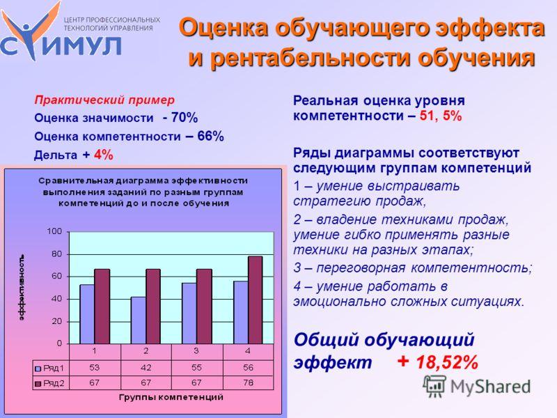 Практический пример Оценка значимости - 70% Оценка компетентности – 66% Дельта + 4% Реальная оценка уровня компетентности – 51, 5% Ряды диаграммы соответствуют следующим группам компетенций 1 – умение выстраивать стратегию продаж, 2 – владение техник
