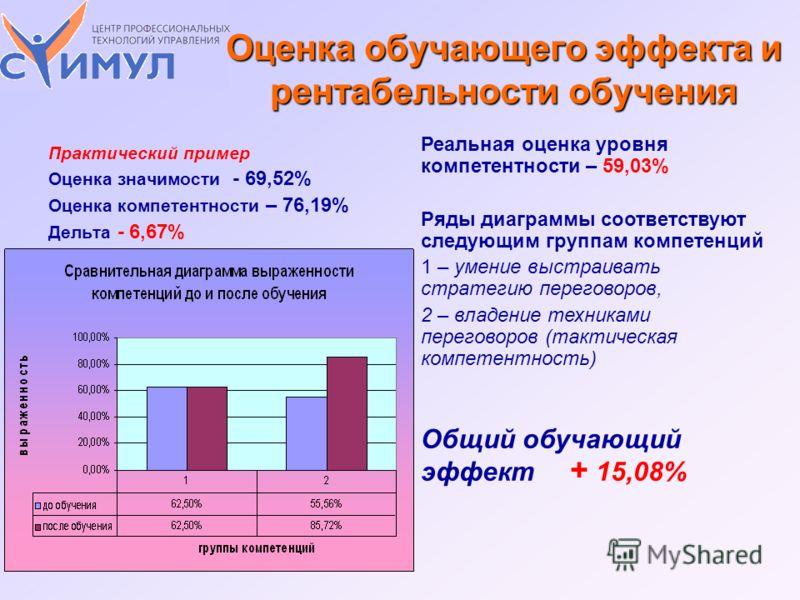 Практический пример Оценка значимости - 69,52% Оценка компетентности – 76,19% Дельта - 6,67% Реальная оценка уровня компетентности – 59,03% Ряды диаграммы соответствуют следующим группам компетенций 1 – умение выстраивать стратегию переговоров, 2 – в