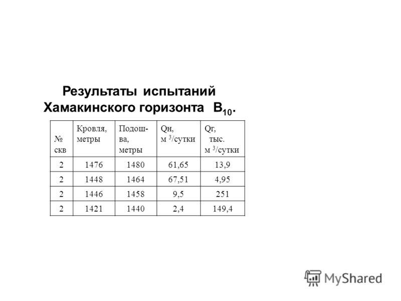 Результаты испытаний Хамакинского горизонта В 10. скв Кровля, метры Подош- ва, метры Qн, м 3 /сутки Qг, тыс. м 3 /сутки 21476148061,6513,9 21448146467,514,95 2144614589,5251 2142114402,4149,4
