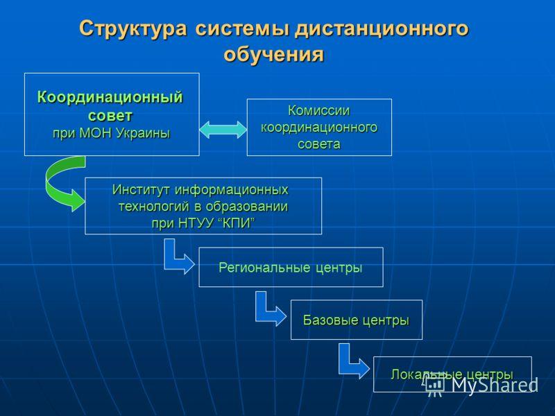 Структура системы дистанционного обучения Координационныйсовет при МОН Украины Институт информационных технологий в образовании при НТУУ КПИ Региональные центры Базовые центры Локальныецентры Локальные центры Комиссии координационного совета
