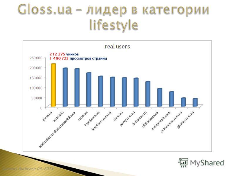 Gemius Audience 09/2011 212 275 уников 1 490 723 просмотров страниц