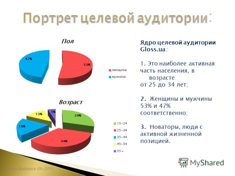 Gemius Audience 09/2011 Ядро целевой аудитории Gloss.ua : 1. Это наиболее активная часть населения, в возрасте от 25 до 34 лет; 2. Женщины и мужчины 53% и 47% соответственно; 3. Новаторы, люди с активной жизненной позицией.