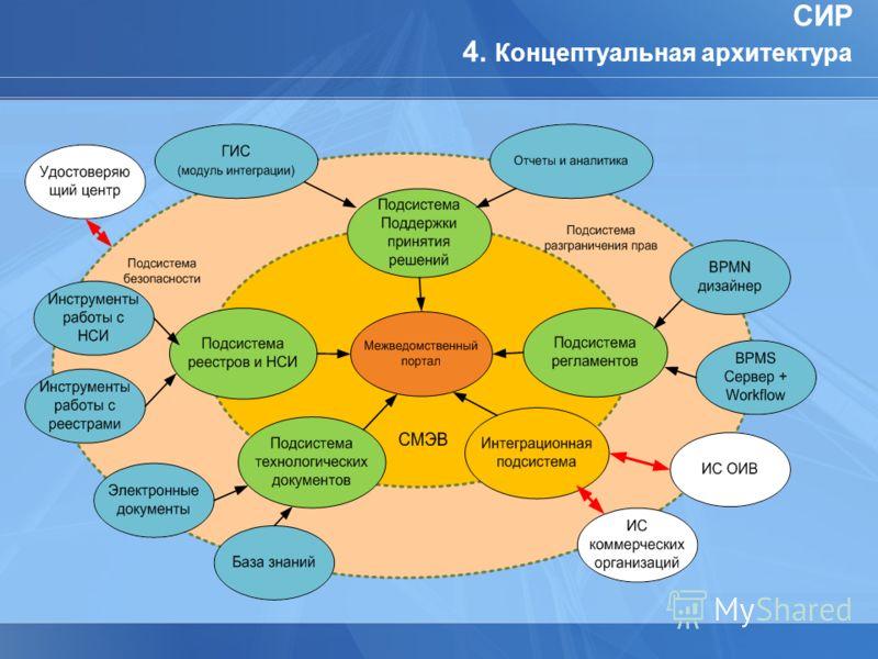 СИР 4. Концептуальная архитектура