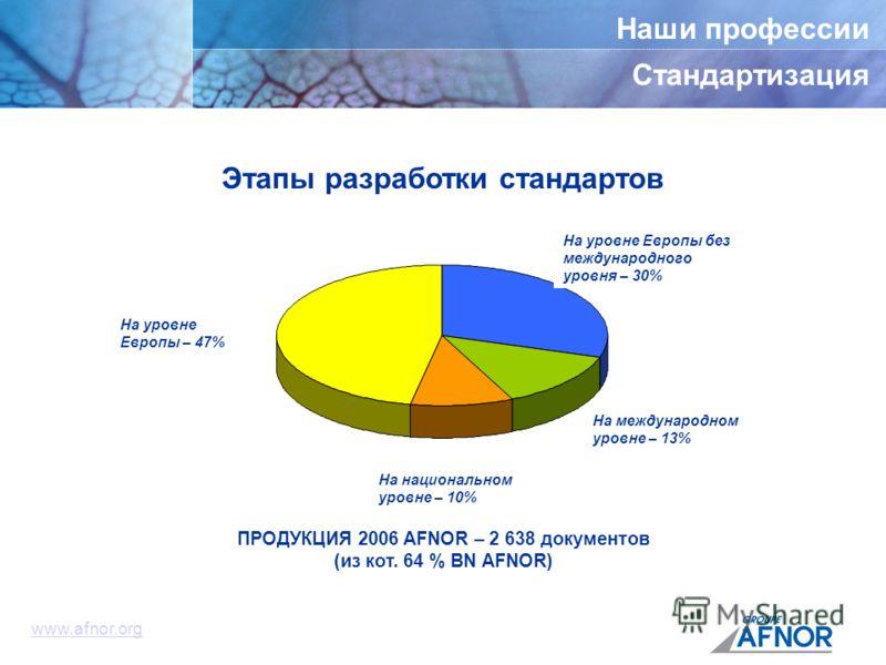 Наши профессии Стандартизация www.afnor.org ПРОДУКЦИЯ 2006 AFNOR – 2 638 документов (из кот. 64 % BN AFNOR) Этапы разработки стандартов Européen repris de linternational 30 % Européen 47 % National 10 % International 13 % На уровне Европы – 47% На ур