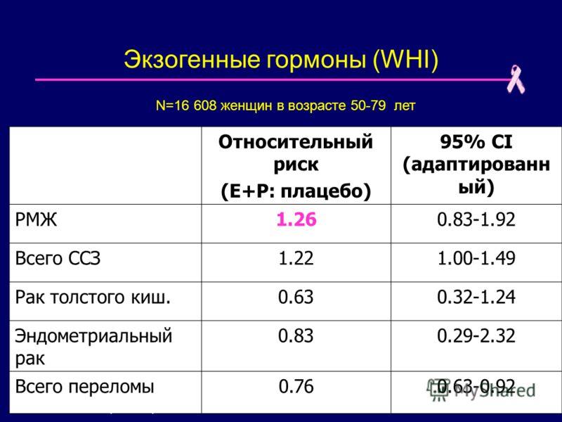 Экзогенные гормоны (WHI) Относительный риск (E+P: плацебо) 95% CI (адаптированн ый) РМЖ1.260.83-1.92 Всего ССЗ1.221.00-1.49 Рак толстого киш.0.630.32-1.24 Эндометриальный рак 0.830.29-2.32 Всего переломы0.760.63-0.92 Roussouw, JAMA, 2002 N=16 608 жен