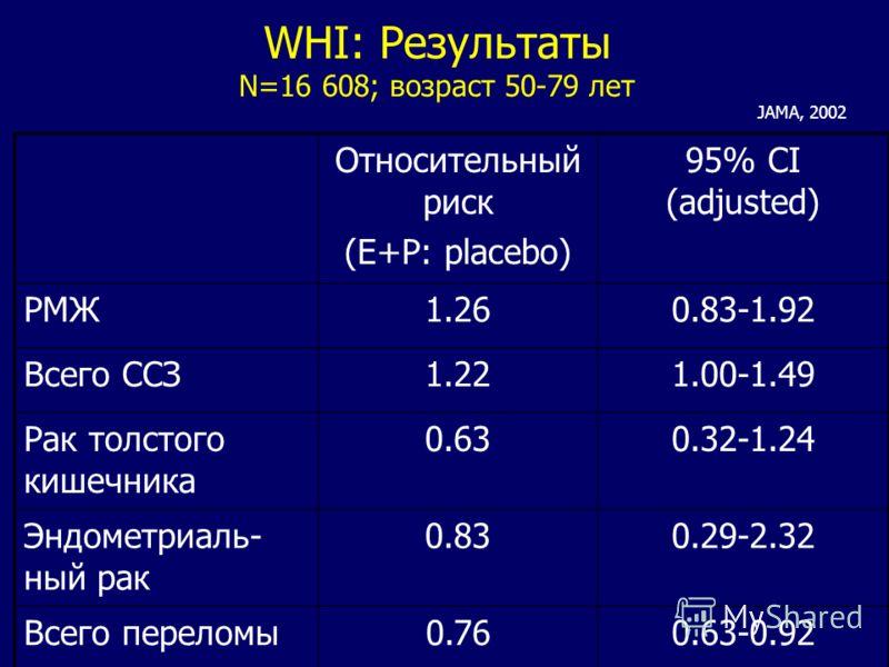 WHI: Результаты N=16 608; возраст 50-79 лет Относительный риск (E+P: placebo) 95% CI (adjusted) РМЖ1.260.83-1.92 Всего ССЗ1.221.00-1.49 Рак толстого кишечника 0.630.32-1.24 Эндометриаль- ный рак 0.830.29-2.32 Всего переломы0.760.63-0.92 JAMA, 2002