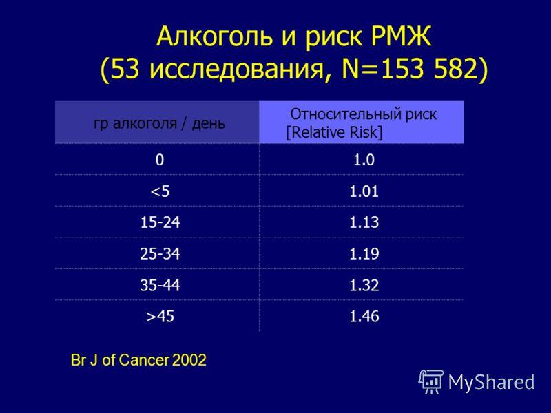 Br J of Cancer 2002 Алкоголь и риск РМЖ (53 исследования, N=153 582) гр алкоголя / день Относительный риск [Relative Risk] 0 1.0 45 1.46