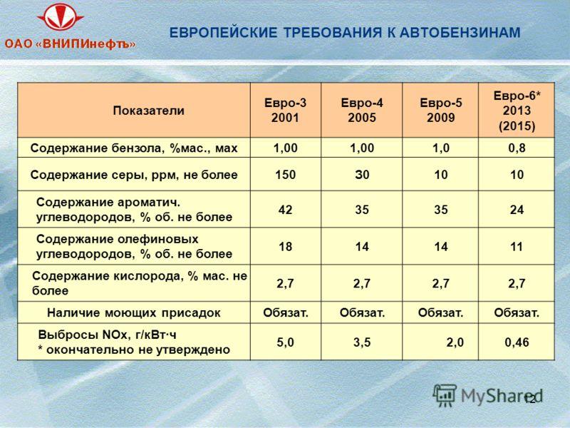 12 ЕВРОПЕЙСКИЕ ТРЕБОВАНИЯ К АВТОБЕНЗИНАМ Показатели Евро-3 2001 Евро-4 2005 Евро-5 2009 Евро-6* 2013 (2015) Содержание бензола, %мас., мах1,00 1,00,8 Содержание серы, ррм, не более150З010 Содержание ароматич. углеводородов, % об. не более 4235 24 Сод
