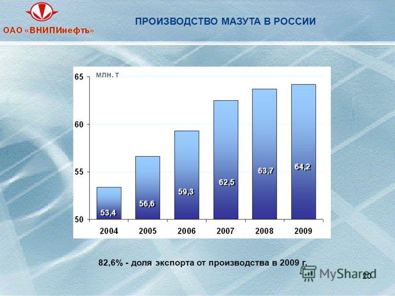 20 ПРОИЗВОДСТВО МАЗУТА В РОССИИ 82,6% - доля экспорта от производства в 2009 г. 53,4 56,6 59,3 62,5 63,7 64,2 млн. т
