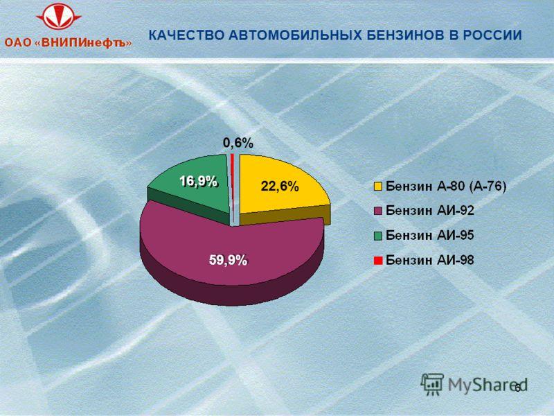 6 КАЧЕСТВО АВТОМОБИЛЬНЫХ БЕНЗИНОВ В РОССИИ 22,6% 59,9% 16,9% 0,6%