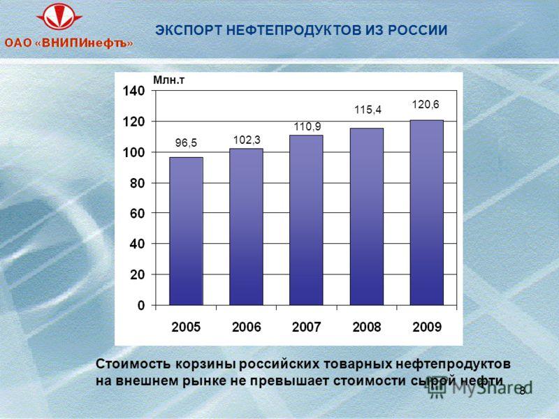 8 ЭКСПОРТ НЕФТЕПРОДУКТОВ ИЗ РОССИИ Млн.т 96,5 102,3 110,9 115,4 120,6 Млн.т Стоимость корзины российских товарных нефтепродуктов на внешнем рынке не превышает стоимости сырой нефти