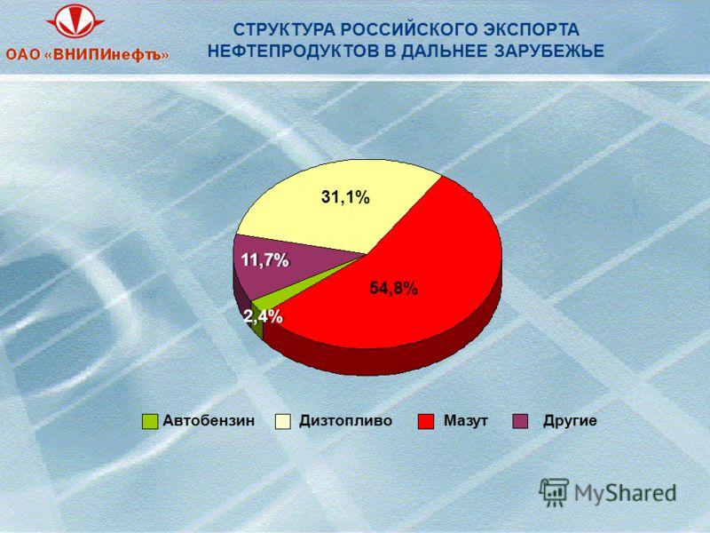 ДизтопливоМазутДругиеАвтобензин 11,7% 31,1% 2,4% 54,8% СТРУКТУРА РОССИЙСКОГО ЭКСПОРТА НЕФТЕПРОДУКТОВ В ДАЛЬНЕЕ ЗАРУБЕЖЬЕ