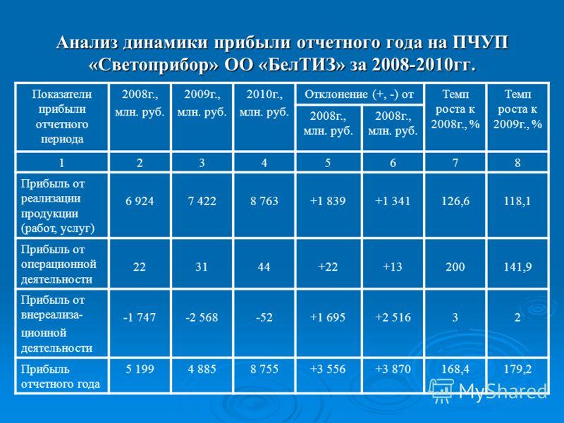 Анализ динамики прибыли отчетного года на ПЧУП «Светоприбор» ОО «БелТИЗ» за 2008-2010гг. Показатели прибыли отчетного периода 2008г., млн. руб. 2009г., млн. руб. 2010г., млн. руб. Отклонение (+, -) отТемп роста к 2008г., % Темп роста к 2009г., % 2008