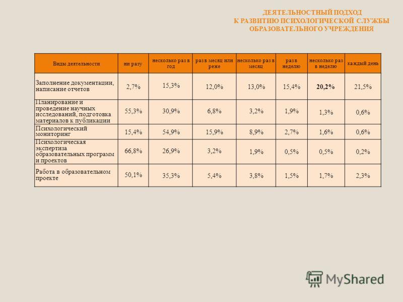 Виды деятельностини разу несколько раз в год раз в месяц или реже несколько раз в месяц раз в неделю несколько раз в неделю каждый день Заполнение документации, написание отчетов 2,7% 15,3% 12,0%13,0%15,4%20,2%21,5% Планирование и проведение научных