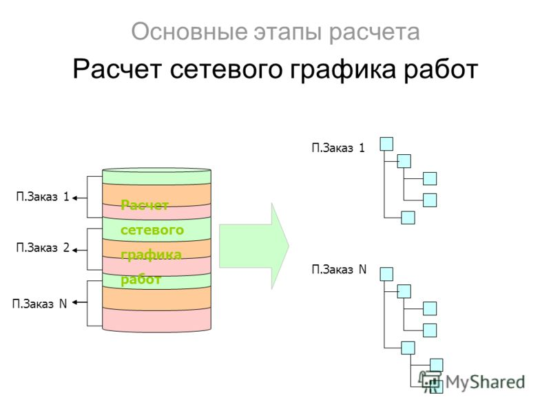 Основные этапы расчета Расчет сетевого графика работ Расчет сетевого графика работ П.Заказ 1 П.Заказ N П.Заказ 2 П.Заказ 1 П.Заказ N