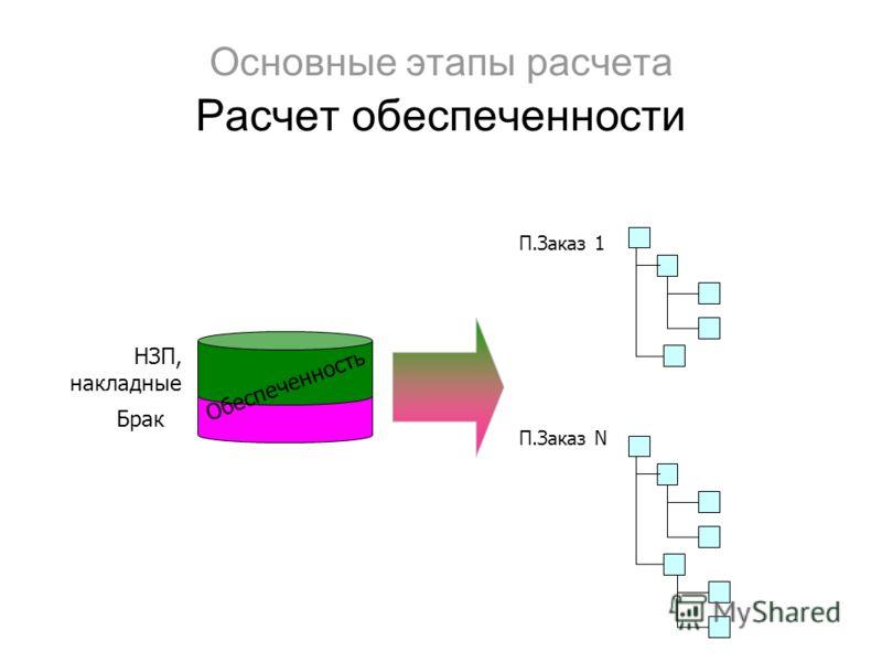 Основные этапы расчета Расчет обеспеченности П.Заказ 1 П.Заказ N Обеспеченность НЗП, накладные Брак