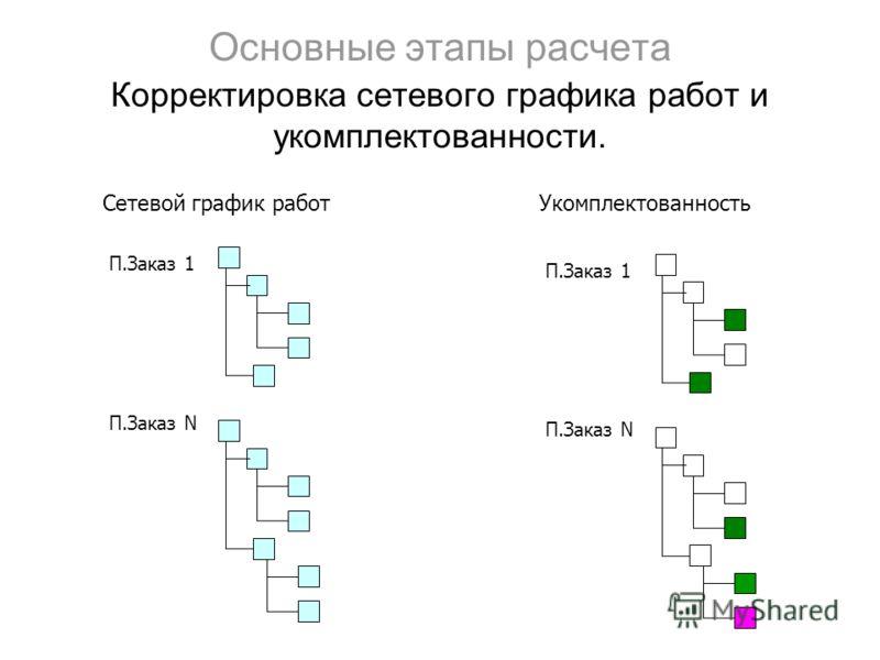 Основные этапы расчета Корректировка сетевого графика работ и укомплектованности. П.Заказ 1 П.Заказ N П.Заказ 1 П.Заказ N Сетевой график работУкомплектованность