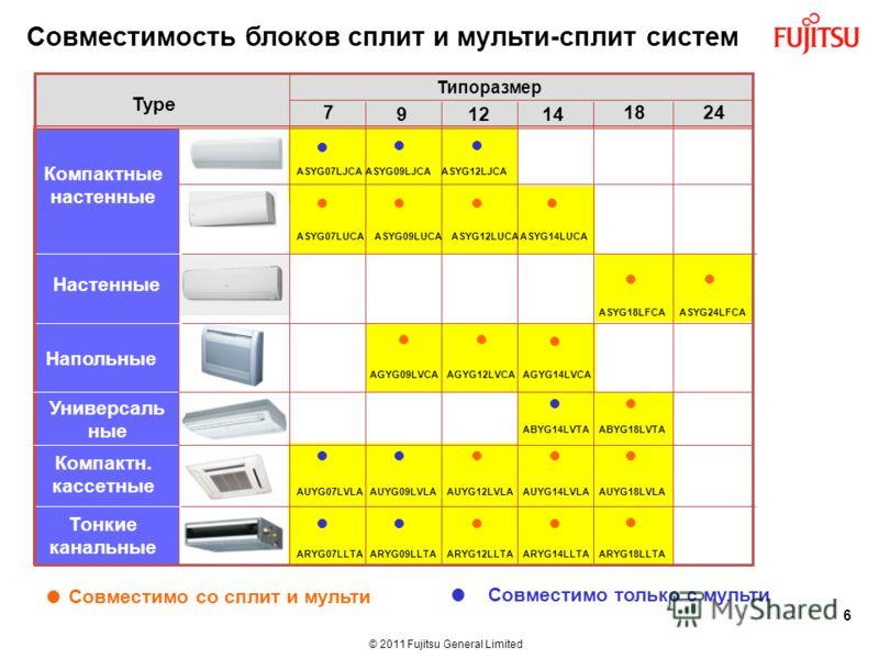 © 2011 Fujitsu General Limited Совместимость блоков сплит и мульти-сплит систем Type 7 912 18 Напольные 24 Настенные Компактн. кассетные Тонкие канальные Компактные настенные Type Типоразмер 1414 6 AGYG09LVCAAGYG12LVCAAGYG14LVCA ASYG09LJCAASYG12LJCAA